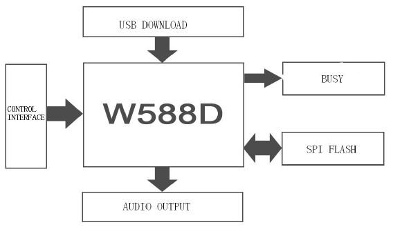 wt588d-u wav usb voice sound module